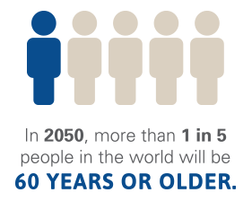 1 in 5 people will be aged 60 plus in 2050
